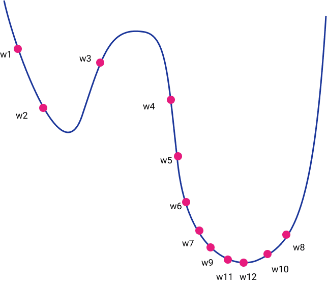 Guide to Optimization algorithms for Deep Neural Networks