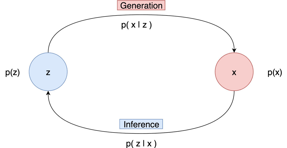 inference-generation