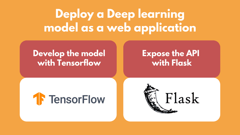 Deploy a Deep Learning model as a web application using Flask and Tensorflow