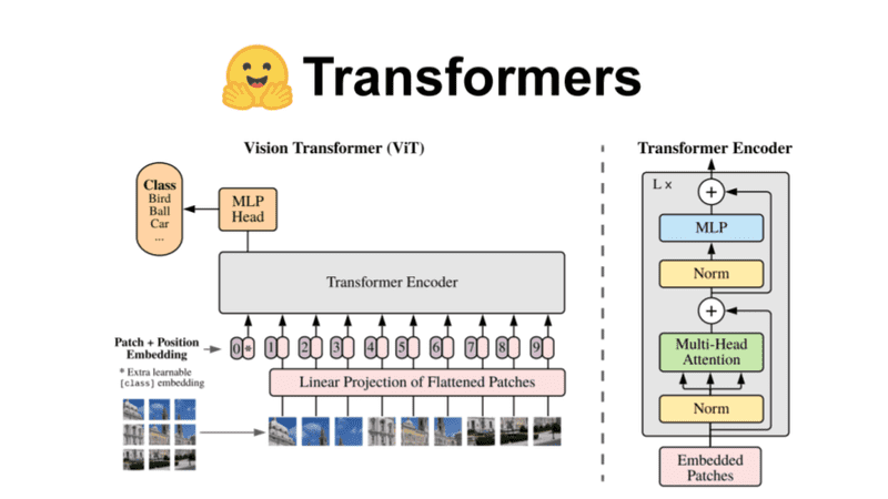 A complete Hugging Face tutorial: how to build and train a vision transformer | AI Summer