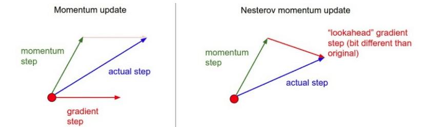 Guide to Optimization algorithms for Deep Neural Networks 8