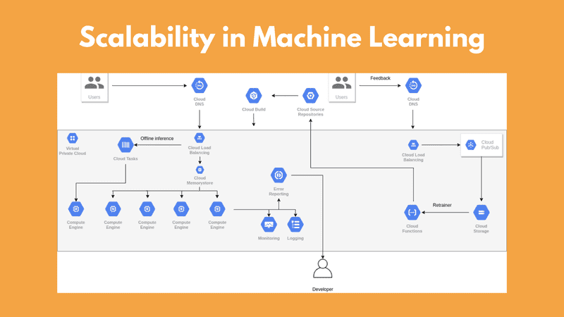 Scalability in Machine Learning: Grow your model to serve millions of users
