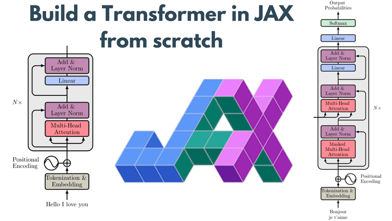 Build a Transformer in JAX from scratch: how to write and train your own models