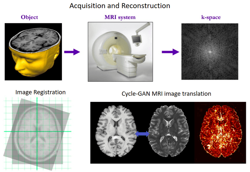 Deep learning in MRI beyond segmentation: Medical image reconstruction, registration, and synthesis