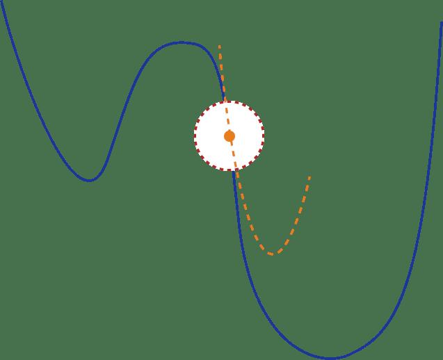 Guide to Optimization algorithms for Deep Neural Networks 17