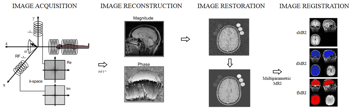 deep-learning-mri-application-overview
