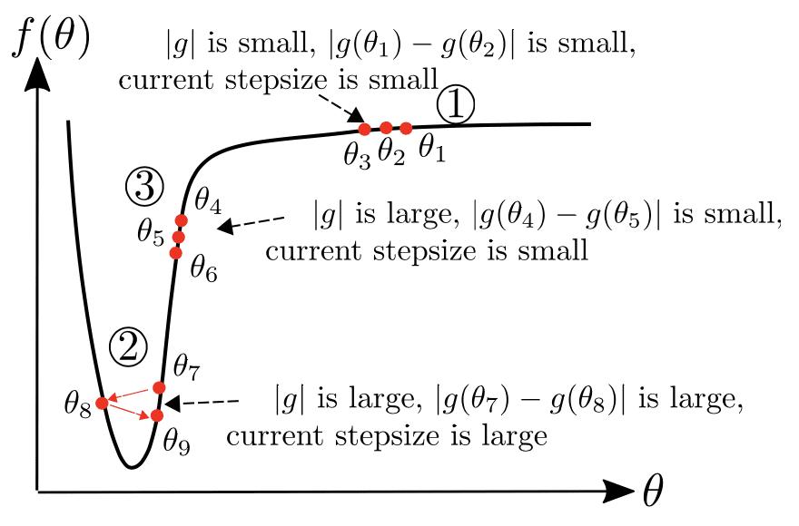 Guide to Optimization algorithms for Deep Neural Networks 9