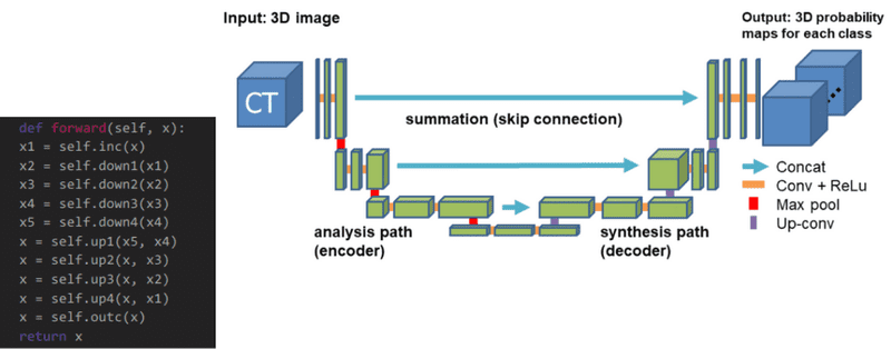 An overview of Unet architectures for semantic segmentation and biomedical image segmentation