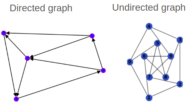 directed-undirected-graph