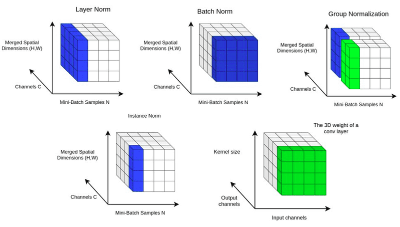 In-layer normalization techniques for training very deep neural networks