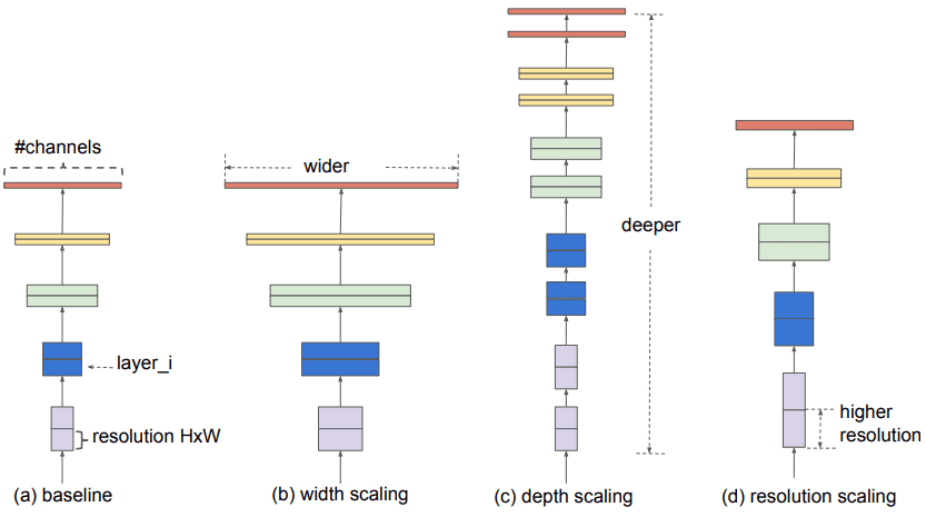 architecture-scaling-types