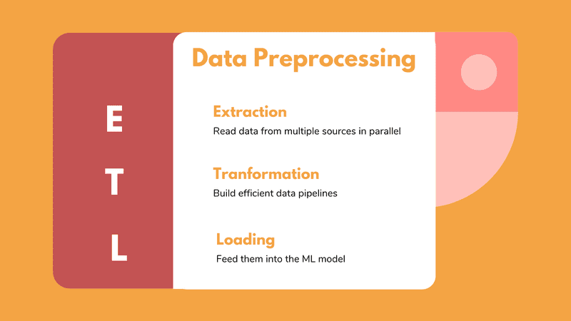 Data preprocessing for deep learning: How to build an efficient big data pipeline