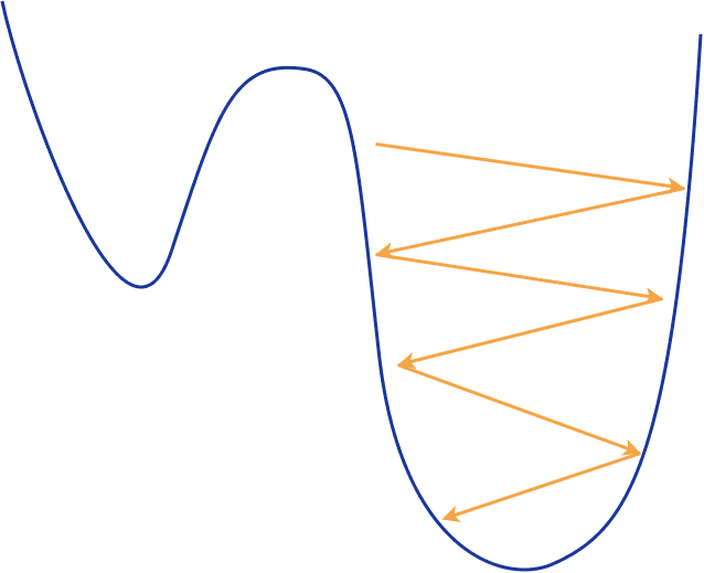 Guide to Optimization algorithms for Deep Neural Networks 7